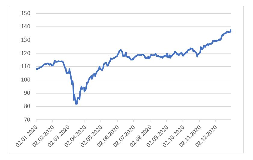 07.01.2020_wykres_1