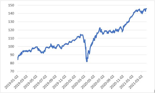 09.04.2021_wykres nr 1