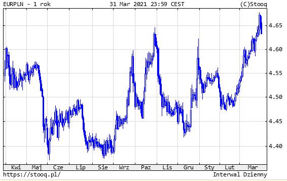 02.04.2021_EURPLN_1_rok