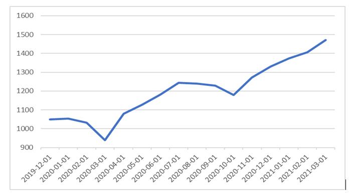 02.04.2021_wykres_1