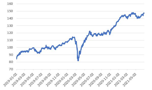 06.07.2021_wykres nr 1