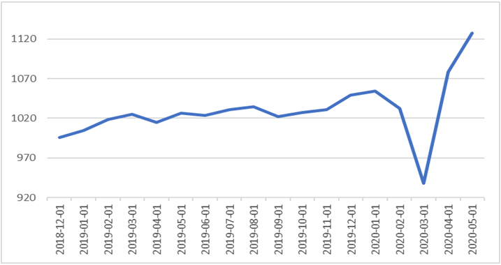 02.06.2020_wykres_nr_1